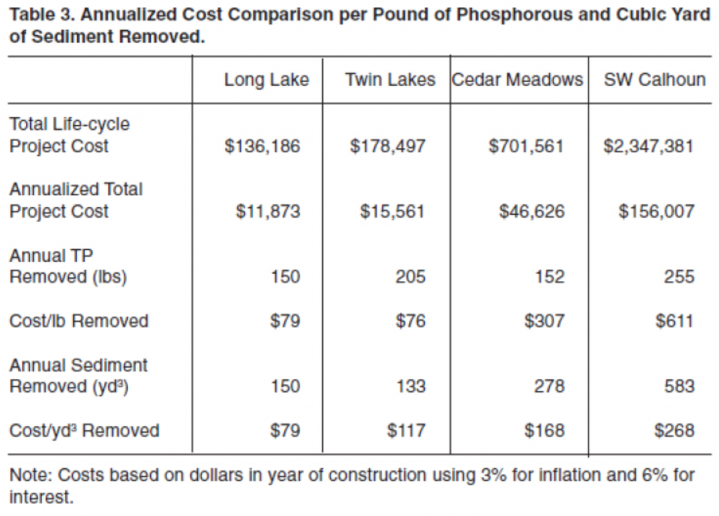 Annual Cost of Stormwater Retention Pond Maintenance